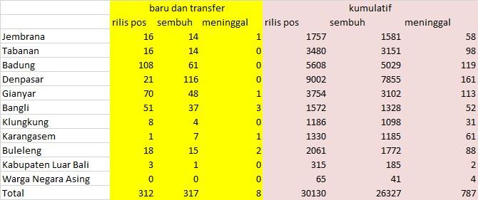 Data perkembangan covid-19 Bali 12 Februari 2021