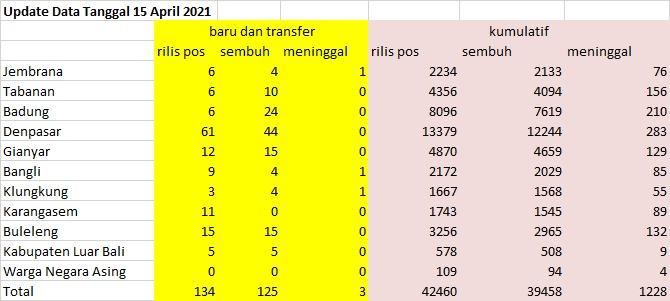 Data Covid-19 Bali pada 15 April 2021