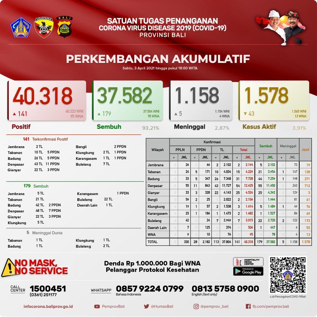 Data perkembangan pandemi Covid-19 Provinsi Bali 3 April 2021