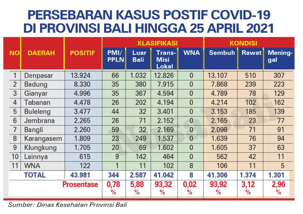 Data persebaran covid-19 Bali