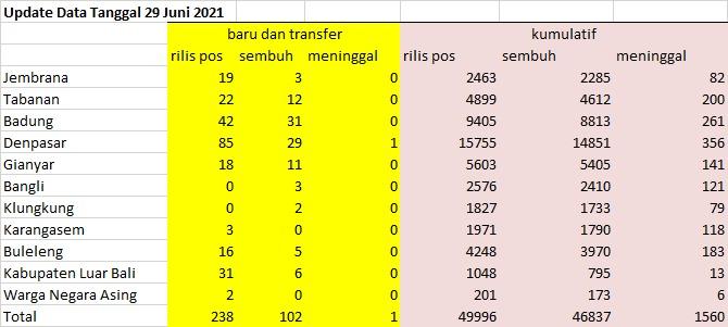 Data Covid-19 pada 29 Juni 2021