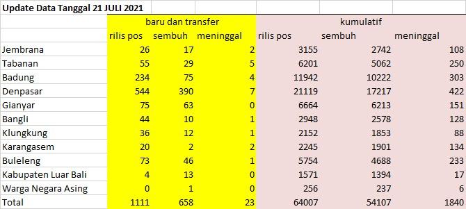 Data Pandemi covid-19 Bali pada Rabu 21 Juli 2021
