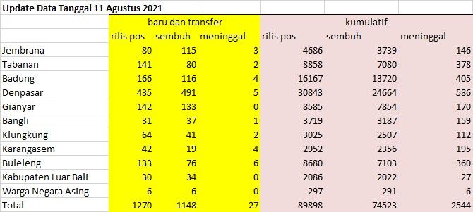 Data Covid-19 pada 11 Agustus 2021