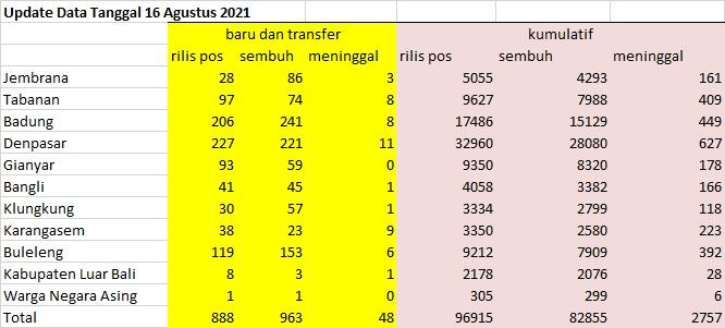 Data perkembangan pandemi covid-19 Bali pada 16 Agustus 2021.